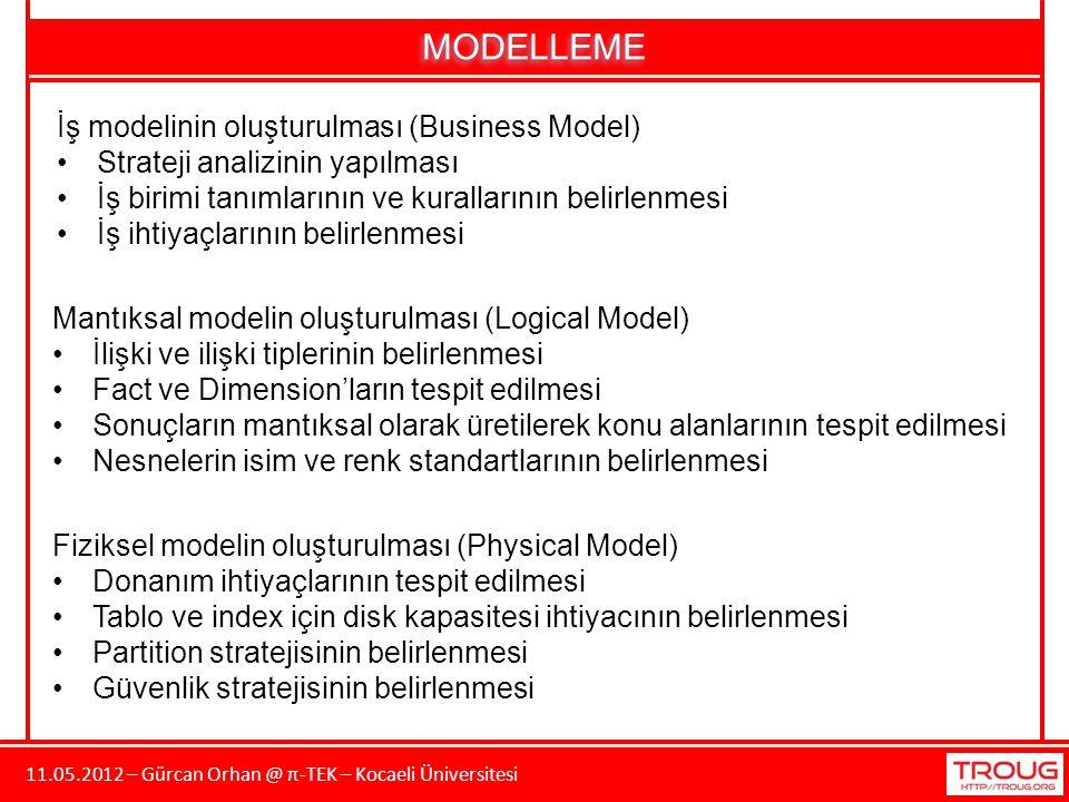 11.05.2012 – Gürcan Orhan @ π-TEK – Kocaeli Üniversitesi MODELLEME İş modelinin oluşturulması (Business Model) Strateji analizinin yapılması İş birimi