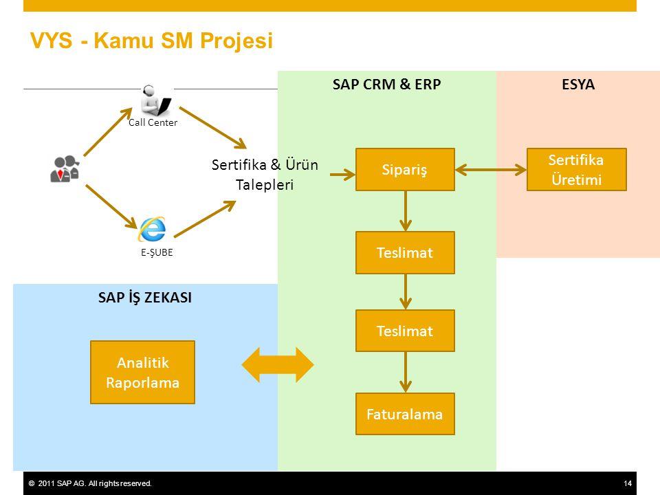 ©2011 SAP AG. All rights reserved.14 VYS - Kamu SM Projesi SAP CRM & ERPESYA SAP İŞ ZEKASI Sertifika & Ürün Talepleri Teslimat Faturalama Analitik Rap