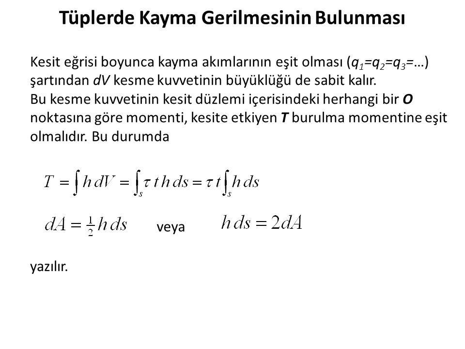 veya Kesit eğrisi boyunca kayma akımlarının eşit olması (q 1 =q 2 =q 3 =…) şartından dV kesme kuvvetinin büyüklüğü de sabit kalır.