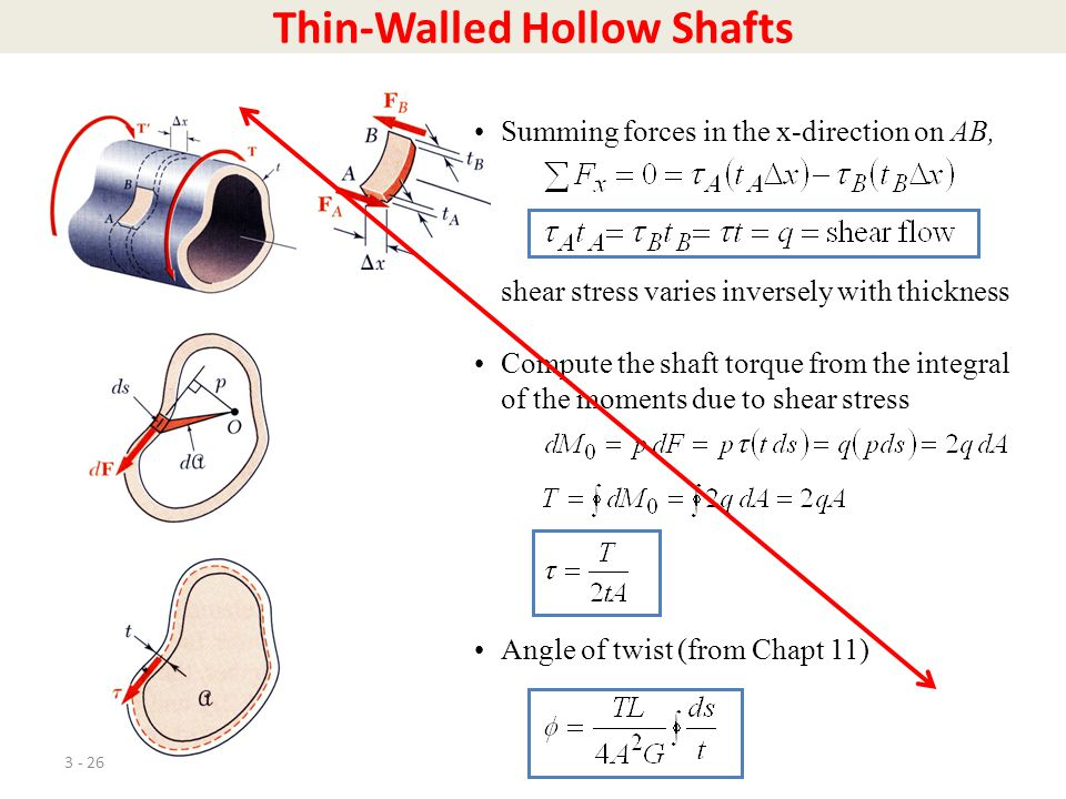 3 - 26 Thin-Walled Hollow Shafts Summing forces in the x-direction on AB, shear stress varies inversely with thickness Compute the shaft torque from t