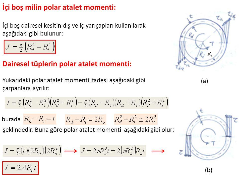 İçi boş milin polar atalet momenti: İçi boş dairesel kesitin dış ve iç yarıçapları kullanılarak aşağıdaki gibi bulunur: Dairesel tüplerin polar atalet momenti: Yukarıdaki polar atalet momenti ifadesi aşağıdaki gibi çarpanlara ayrılır: burada şeklindedir.