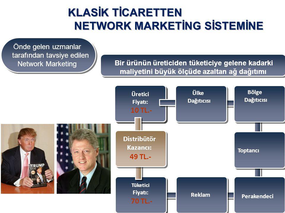 Tüketici Fiyatı: € 70.- Üretici Fiyatı: € 10.- Üretici Fiyatı: 10 TL.- Ülke Dağıtıcısı Bölge Dağıtıcısı Toptancı Perakendeci Reklam Tüketici Fiyatı: 7
