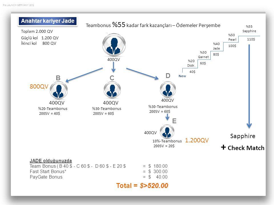 Pre LAUNCH GERMANY 2012 JADE olduğunuzda Team Bonus ( B 40 $ - C 60 $ - D 60 $ - E 20 $ = $ 180.00 Fast Start Bonus* = $ 300.00 PayGate Bonus = $ 40.0