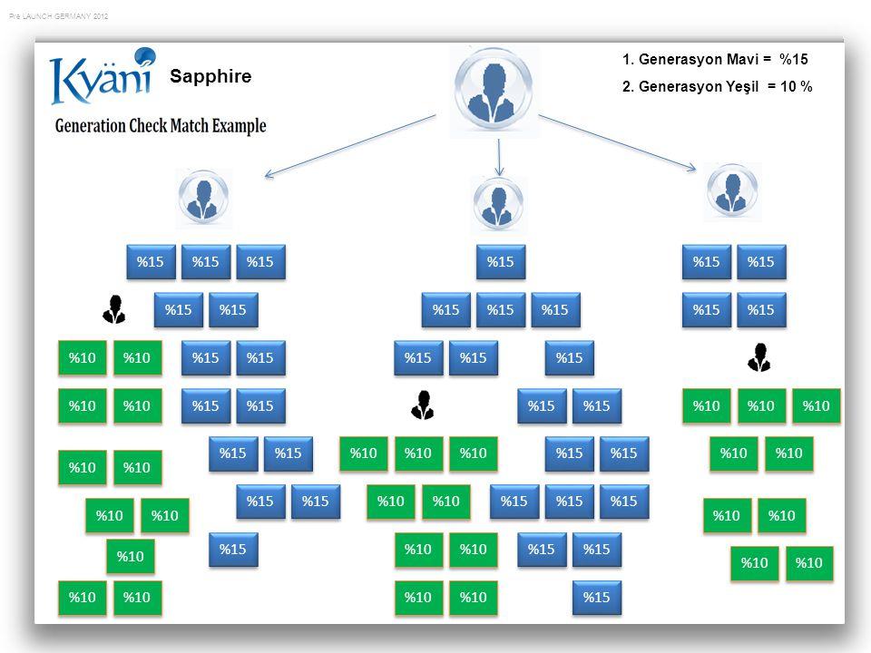 Pre LAUNCH GERMANY 2012 Sapphire 1. Generasyon Mavi = %15 2. Generasyon Yeşil = 10 % 15 % %15 %10 %15 %10 %15 %10 %15 %10 %15 %10 %15 %10