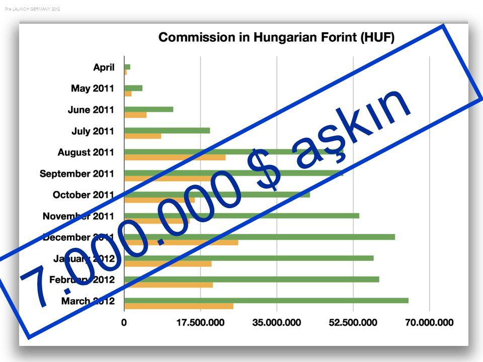 Pre LAUNCH GERMANY 2012 7. 0 0 0. 0 0 0 $ a ş k ı n