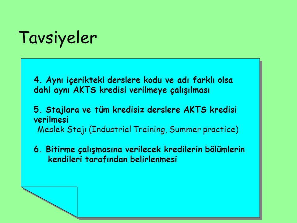 Tavsiyeler 4. Aynı içerikteki derslere kodu ve adı farklı olsa dahi aynı AKTS kredisi verilmeye çalışılması 5. Stajlara ve tüm kredisiz derslere AKTS