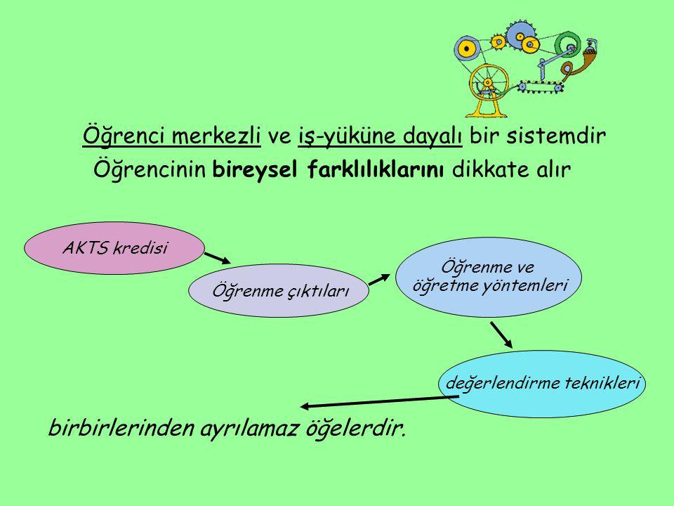 Öğrenci merkezli ve iş-yüküne dayalı bir sistemdir Öğrencinin bireysel farklılıklarını dikkate alır birbirlerinden ayrılamaz öğelerdir. AKTS kredisi Ö