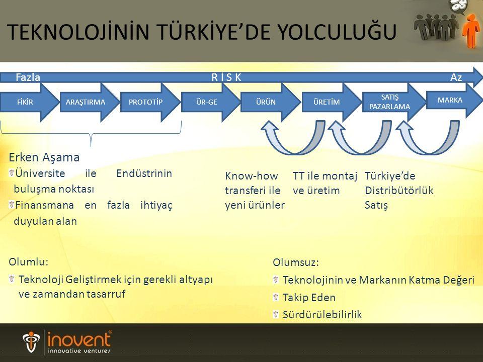 TEKNOLOJİNİN TÜRKİYE'DE YOLCULUĞU FİKİRARAŞTIRMAPROTOTİPÜRÜNÜRETİM SATIŞ PAZARLAMA MARKA ÜR-GE Türkiye'de Distribütörlük Satış TT ile montaj ve üretim Know-how transferi ile yeni ürünler Olumsuz: Teknolojinin ve Markanın Katma Değeri Takip Eden Sürdürülebilirlik Olumlu: Teknoloji Geliştirmek için gerekli altyapı ve zamandan tasarruf Erken Aşama Üniversite ile Endüstrinin buluşma noktası Finansmana en fazla ihtiyaç duyulan alan Fazla R İ S K Az