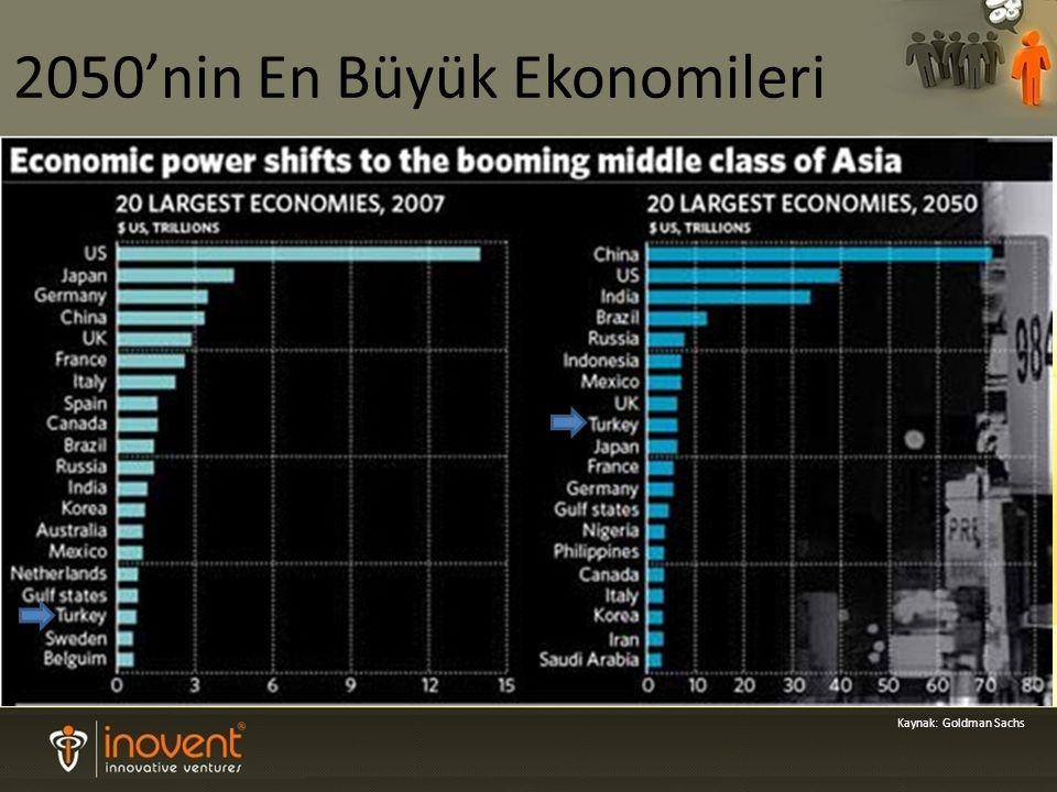 Kaynak: Goldman Sachs 2050'nin En Büyük Ekonomileri