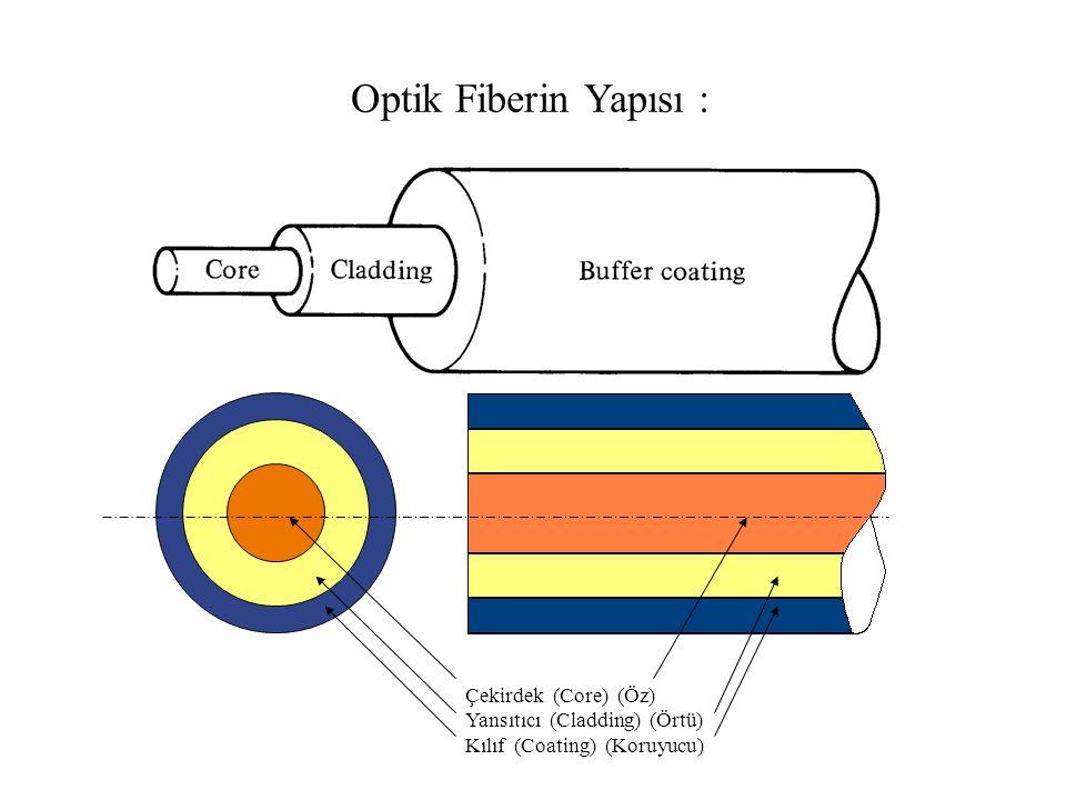 Optik Fiberin Yapısı : Çekirdek (Core) (Öz) Yansıtıcı (Cladding) (Örtü) Kılıf (Coating) (Koruyucu)