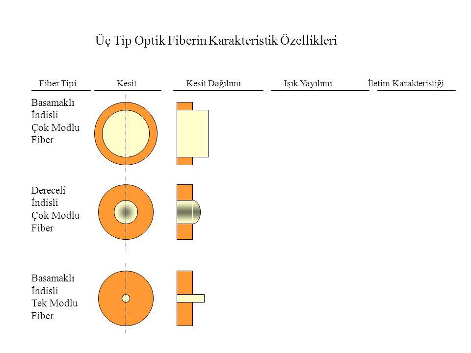 Üç Tip Optik Fiberin Karakteristik Özellikleri Fiber Tipi Kesit Kesit Dağılımı Işık Yayılımı İletim Karakteristiği Basamaklı İndisli Çok Modlu Fiber Dereceli İndisli Çok Modlu Fiber Basamaklı İndisli Tek Modlu Fiber