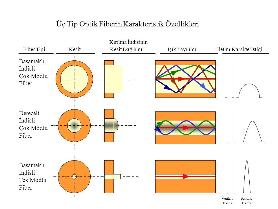 Üç Tip Optik Fiberin Karakteristik Özellikleri Fiber Tipi Kesit Kesit Dağılımı Işık Yayılımı İletim Karakteristiği Basamaklı İndisli Çok Modlu Fiber Dereceli İndisli Çok Modlu Fiber Basamaklı İndisli Tek Modlu Fiber Kırılma İndisinin Verilen Alınan Darbe Darbe