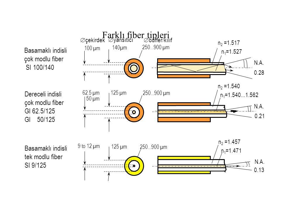 Farklı fiber tipleri 100 µm 250...900 µm 0.28 N.A. 140µm Basamaklı indisli çok modlu fiber SI 100/140 125 µm 0.21 62.5 µm 50 µm n 1 =1.540...1.562 n 2