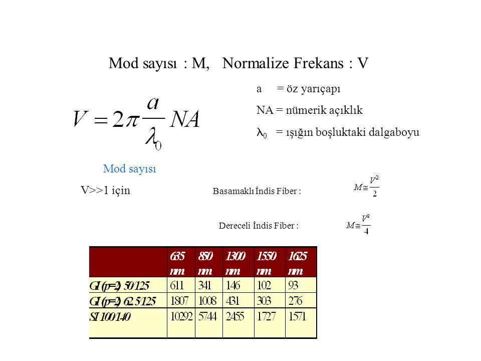 Mod sayısı : M, Normalize Frekans : V a = öz yarıçapı NA = nümerik açıklık 0 = ışığın boşluktaki dalgaboyu Mod sayısı V>>1 için Basamaklı İndis Fiber : Dereceli İndis Fiber :