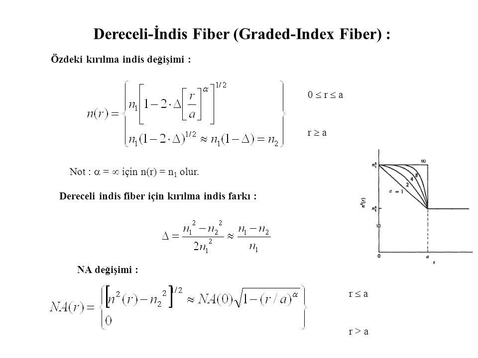 Dereceli-İndis Fiber (Graded-Index Fiber) : 0  r  a r  a Özdeki kırılma indis değişimi : Dereceli indis fiber için kırılma indis farkı : Not :  =  için n(r) = n 1 olur.