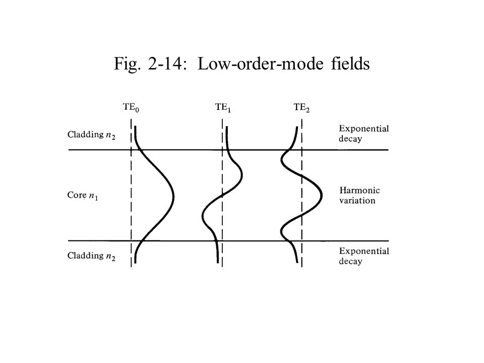 Fig. 2-14: Low-order-mode fields