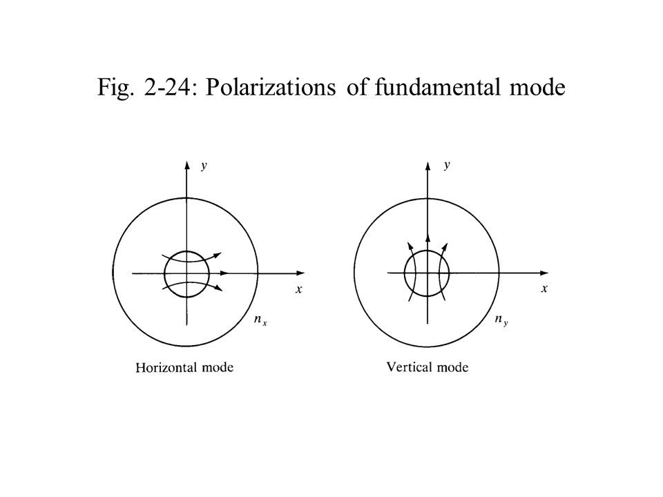 Fig. 2-24: Polarizations of fundamental mode