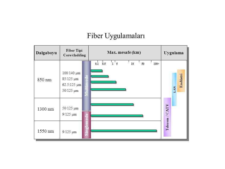 Fiber Uygulamaları Dalgaboyu Fiber Tipi Core/cladding Uygulama 850 nm 1300 nm 1550 nm 100/140 µm 85/125 µm 62.5:125 µm 50/125 µm 9/125 µm Max.