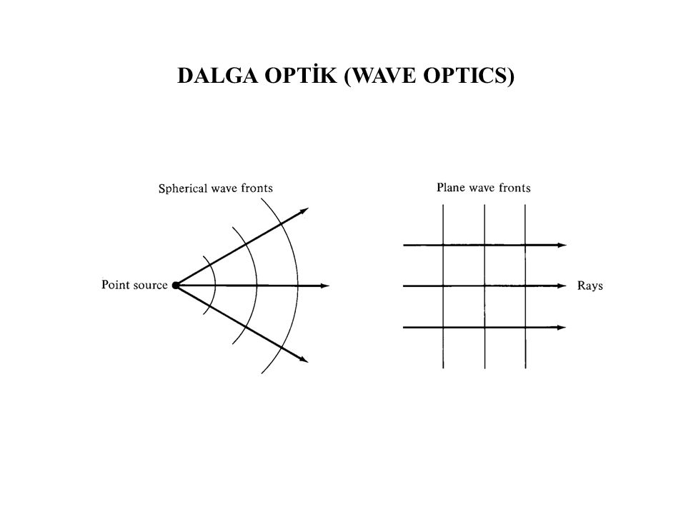DALGA OPTİK (WAVE OPTICS)