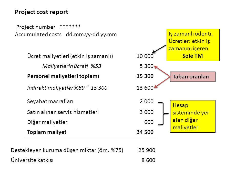Project cost report Project number ******* Accumulated costs dd.mm.yy-dd.yy.mm Ücret maliyetleri (etkin iş zamanlı)10 000 Maliyetlerin ücreti %535 300