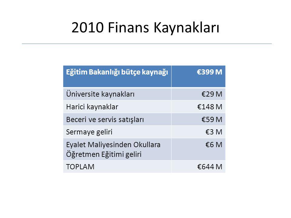 2010 Finans Kaynakları Eğitim Bakanlığı bütçe kaynağı€399 M Üniversite kaynakları€29 M Harici kaynaklar€148 M Beceri ve servis satışları€59 M Sermaye geliri€3 M Eyalet Maliyesinden Okullara Öğretmen Eğitimi geliri €6 M TOPLAM€644 M