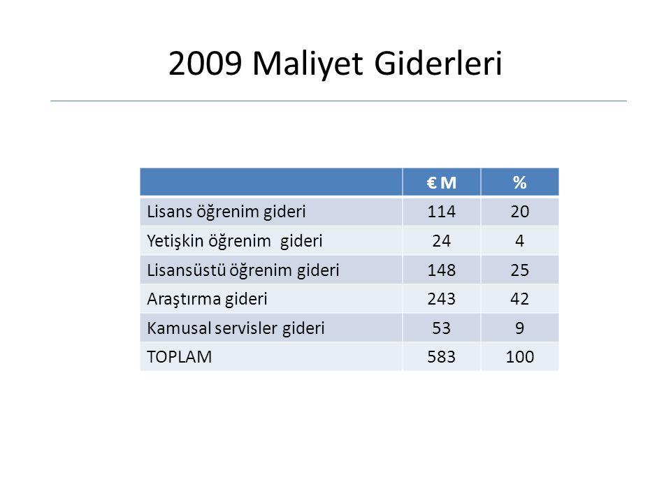 2009 Maliyet Giderleri € M€ M% Lisans öğrenim gideri11420 Yetişkin öğrenim gideri244 Lisansüstü öğrenim gideri14825 Araştırma gideri24342 Kamusal servisler gideri539 TOPLAM583100