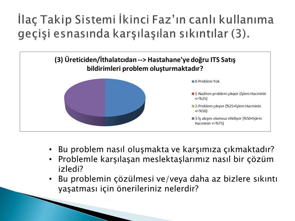 Bir excel dokümanı üzerinde:  Problemler/Sıkıntılar Kolonu oluşturulacak ve katılımcıların belirtiği sıkıntılar/problemler yazılacak.
