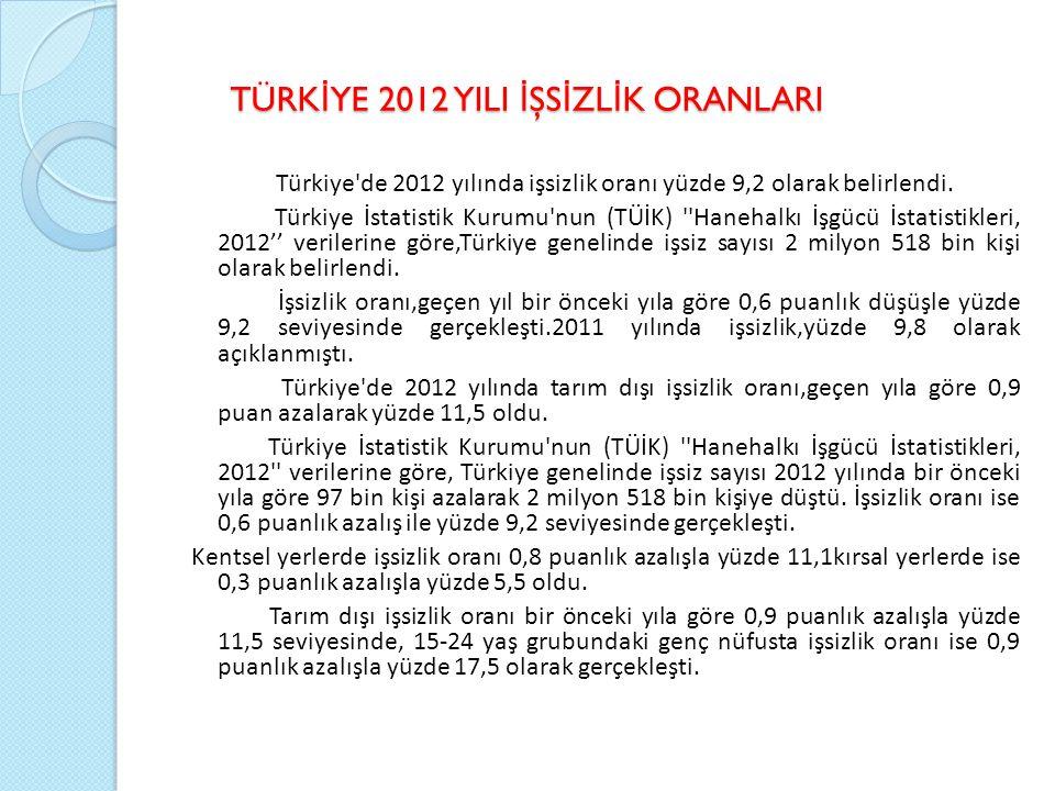 TÜRK İ YE 2012 YILI İ ŞS İ ZL İ K ORANLARI TÜRK İ YE 2012 YILI İ ŞS İ ZL İ K ORANLARI Türkiye de 2012 yılında işsizlik oranı yüzde 9,2 olarak belirlendi.