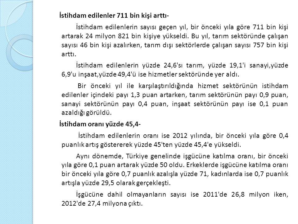 İstihdam edilenler 711 bin kişi arttı- İstihdam edilenlerin sayısı geçen yıl, bir önceki yıla göre 711 bin kişi artarak 24 milyon 821 bin kişiye yükseldi.