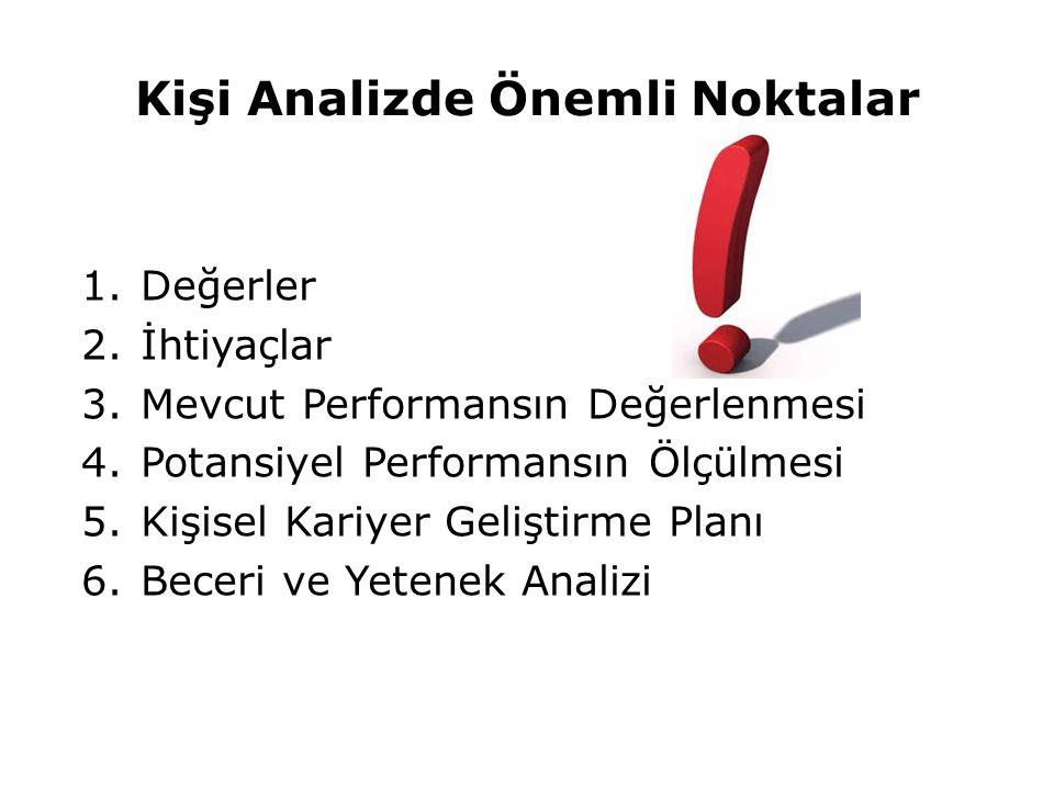 Kişi Analizde Önemli Noktalar 1.Değerler 2.İhtiyaçlar 3.Mevcut Performansın Değerlenmesi 4.Potansiyel Performansın Ölçülmesi 5.Kişisel Kariyer Geliştirme Planı 6.Beceri ve Yetenek Analizi