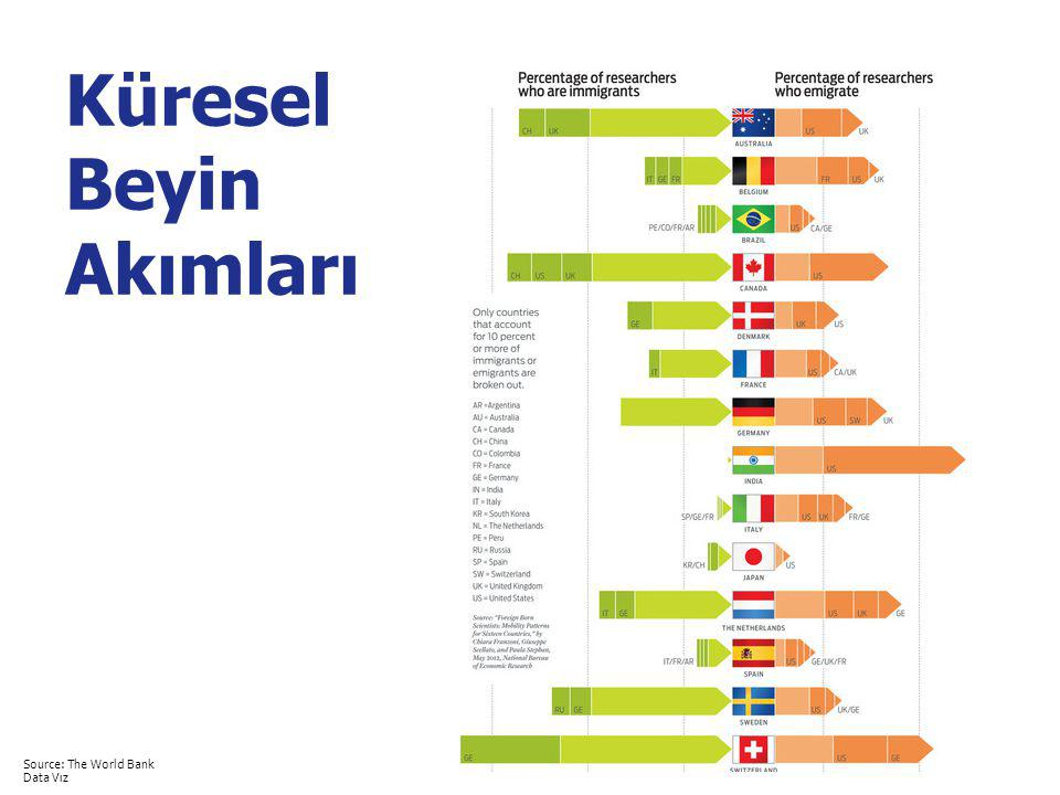 5 Küresel Beyin Akımları Source: The World Bank Data Vız
