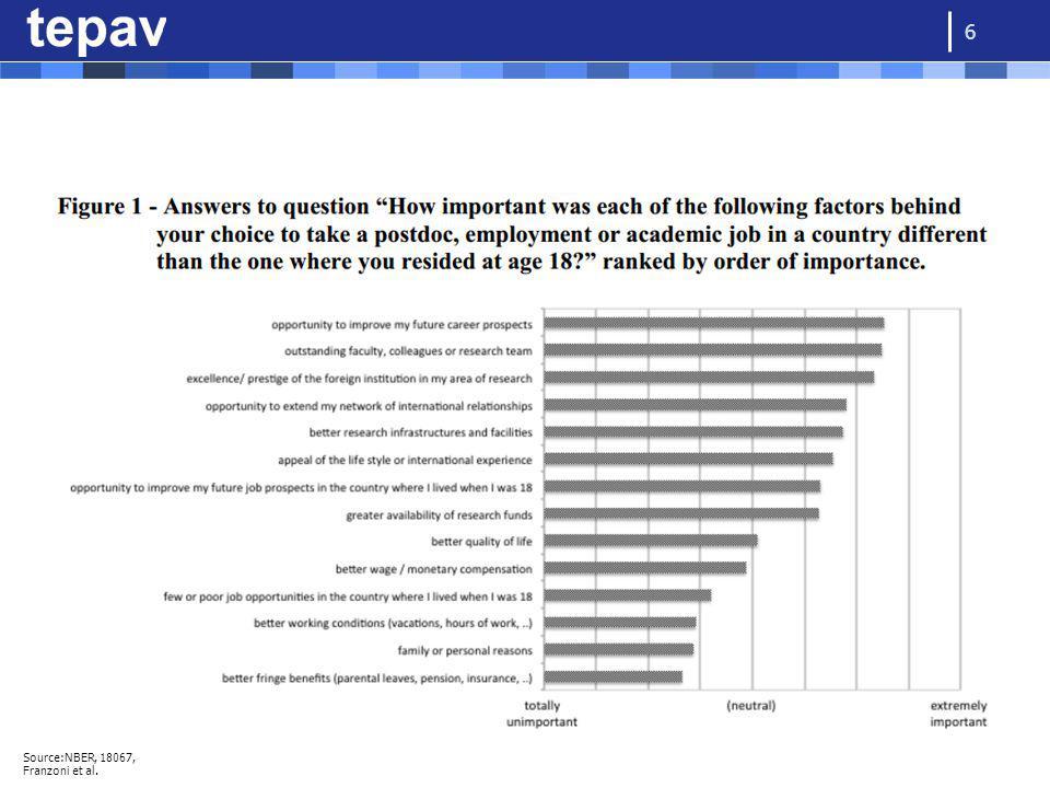 6 Source:NBER, 18067, Franzoni et al.