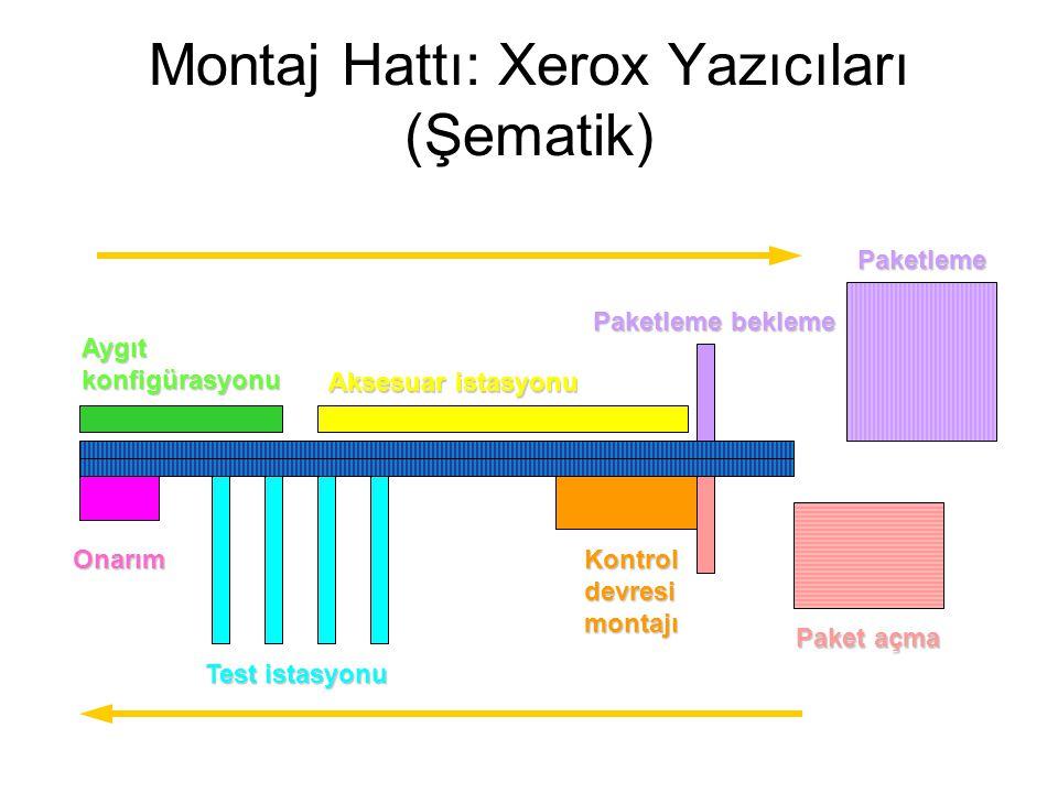 Montaj Hattı: Xerox Yazıcıları (Şematik) Aygıt konfigürasyonu Aksesuar istasyonu Paketleme bekleme Paketleme Paket açma Kontrol devresi montajı Test istasyonu Onarım