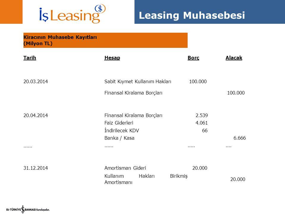 Leasing Muhasebesi Kiracının Muhasebe Kayıtları (Milyon TL) TarihHesapBorçAlacak 20.03.2014Sabit Kıymet Kullanım Hakları 100.000 Finansal Kiralama Bor