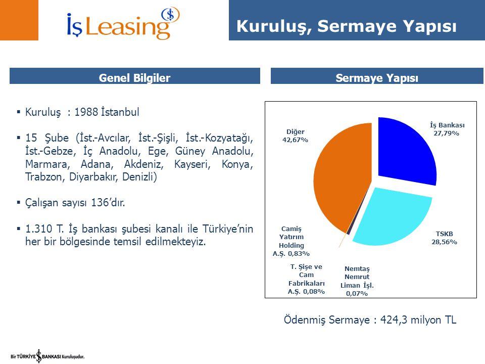 Sat ve Geri Kirala  Firmanın aktifinde bulunan malları leasing şirketine satıp tekrar geri kiralaması işlemidir.