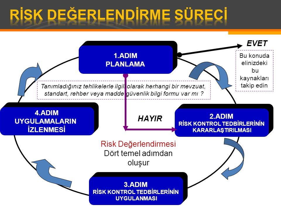 Risk Değerlendirmesi Dört temel adımdan oluşur 1.ADIM PLANLAMA 4.ADIM UYGULAMALARIN İZLENMESİ 2.ADIM RİSK KONTROL TEDBİRLERİNİN KARARLAŞTIRILMASI 3.ADIM RİSK KONTROL TEDBİRLERİNİN UYGULANMASI Bu konuda elinizdeki bu kaynakları takip edin EVET HAYIR Tanımladığınız tehlikelerle ilgili olarak herhangi bir mevzuat, standart, rehber veya madde güvenlik bilgi formu var mı ?