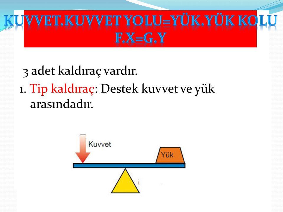 2. Tip kaldıraç:Yük destek ve kuvvet arasındadır. 3.Tip kaldıraç:Kuvvet, yük ile destek arasındadır