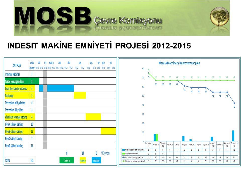 Harici Firma Yönetimi INDESIT MAKİNE EMNİYETİ PROJESİ 2012-2015