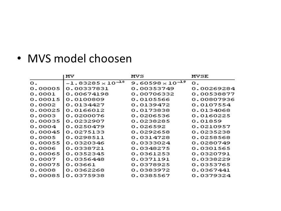 MVS model choosen