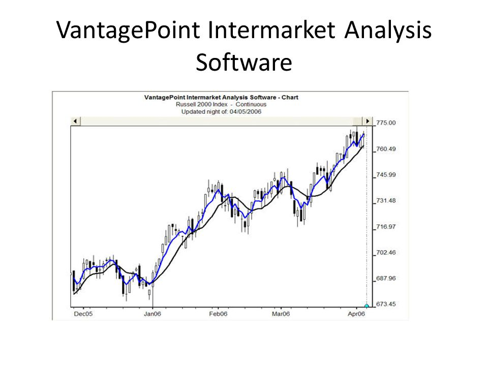 VantagePoint Intermarket Analysis Software