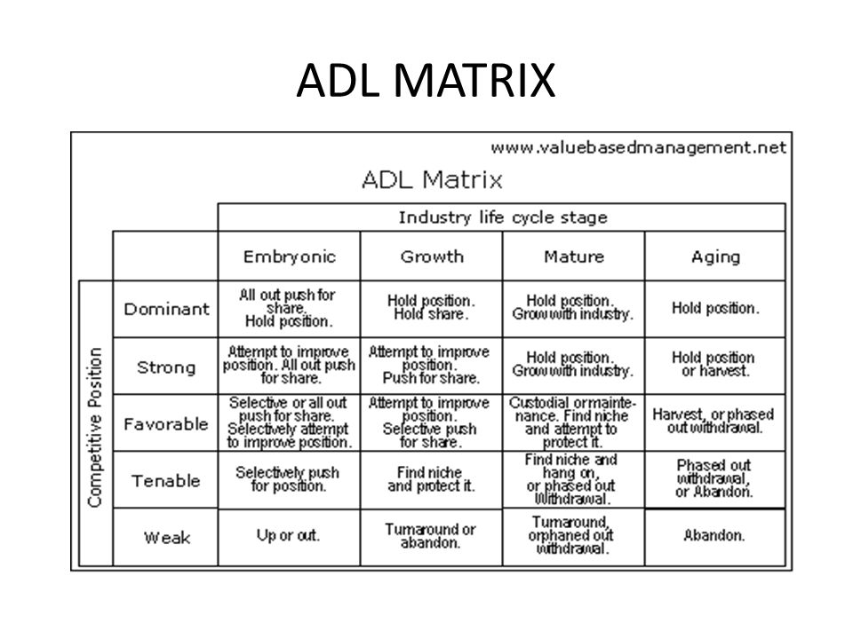 ADL MATRIX