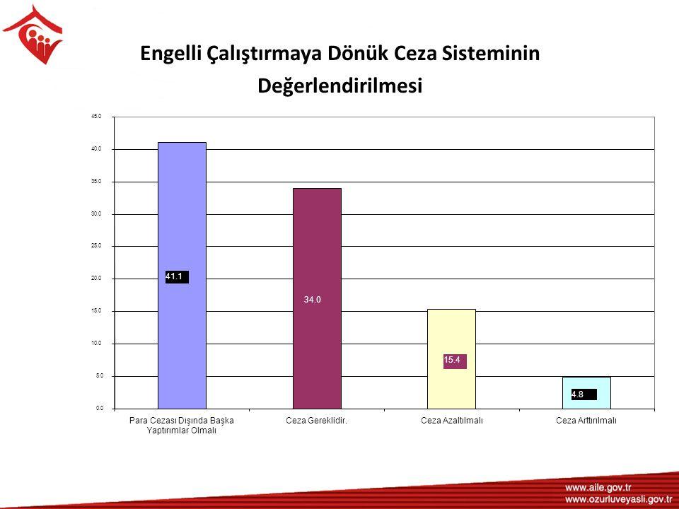 Engelli Çalıştırmaya Dönük Ceza Sisteminin Değerlendirilmesi 34.0 41.1 15.4 4.8 0.0 5.0 10.0 15.0 20.0 25.0 30.0 35.0 40.0 45.0 Para Cezası Dışında Ba