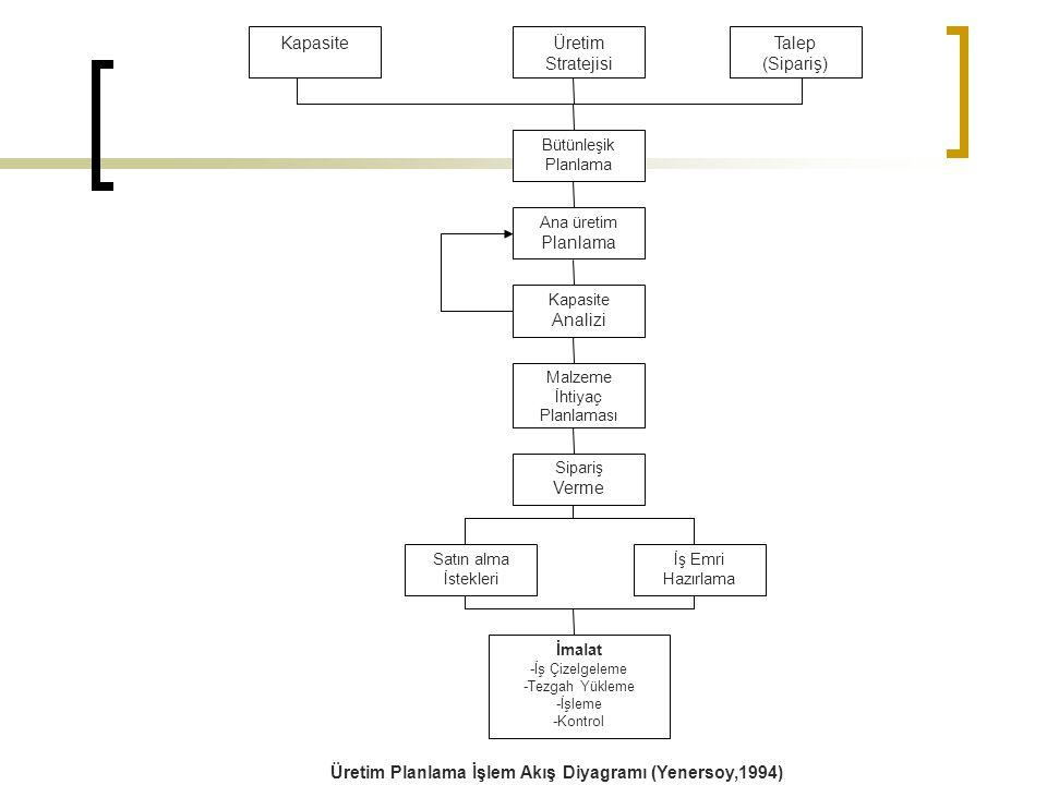 KapasiteÜretim Stratejisi Talep (Sipariş) Bütünleşik Planlama Ana üretim Planlama Kapasite Analizi Malzeme İhtiyaç Planlaması Sipariş Verme Satın alma