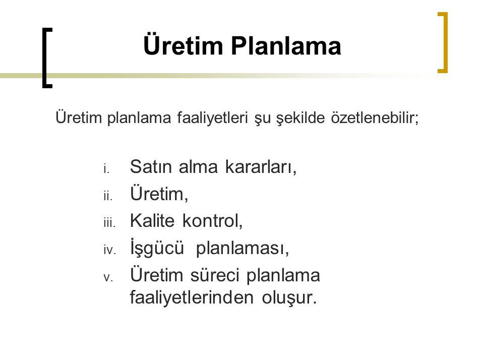 Üretim Planlama Üretim planlama faaliyetleri şu şekilde özetlenebilir; i. Satın alma kararları, ii. Üretim, iii. Kalite kontrol, iv. İşgücü planlaması
