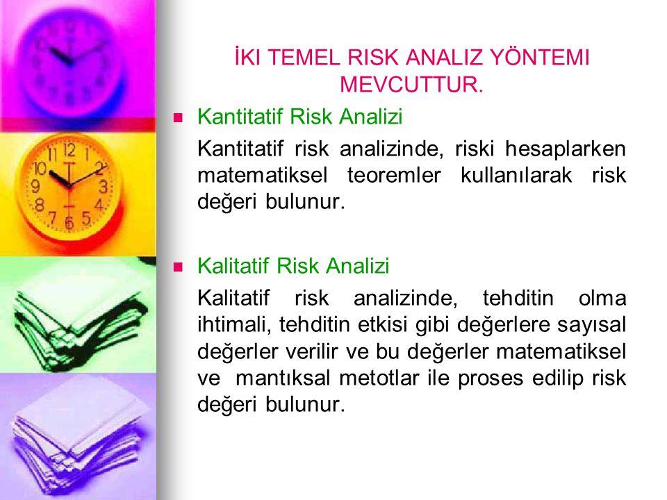  RİSK ANALİZİ YÖNTEMLERİ Kontrol Listeleri (Check- List) Ön Tehlike Analizi(ÖTA) Hata Modu ve Etkileri Analizi (FMEA) Tehlike ve Çalışılabilirlik Analizi (HAZOP) Hata Ağacı Analizi (FTA) Kaza Sonuç Analizi (ETA) Tehlike Analizi ve Kritik Kontrol Noktaları (HACCP) Böyle Olsa Metodu (What-İf Method)