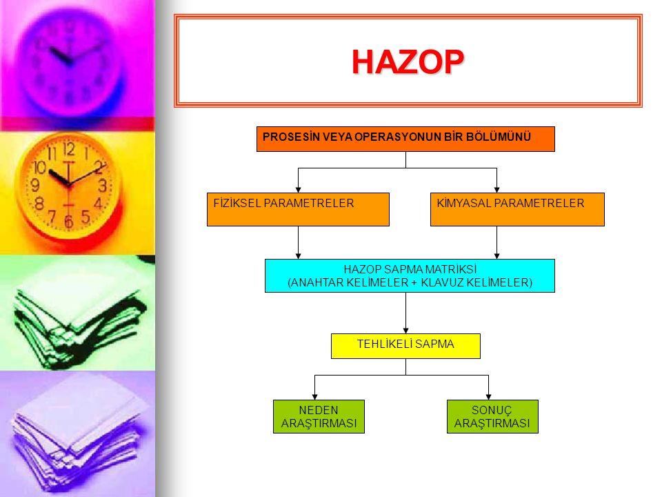 Kimya endüstrisi tarafından,bu sanayinin özel tehlike potansiyelleri dikkate alınarak geliştirilmiştir.