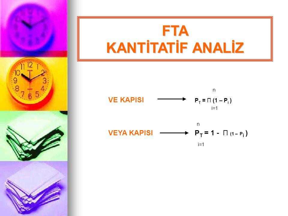 FTA 1.Anlaşılabilir Zirve Olayı teşhis et 3. Zirve olaya katkıda bulunan olaylara mantık kapısı ile bağlantı kur 2. Birinci-seviye katkısı bulunan ola