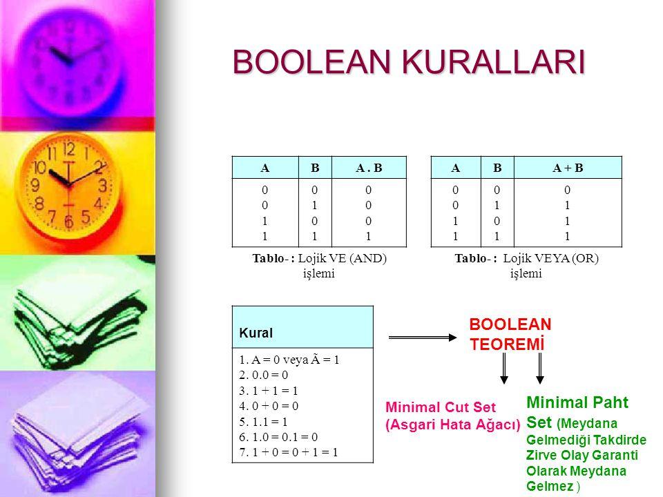 BOOLEAN MATEMATİĞİ Boolean matamatiği Hata Ağacı Analizinde, bu analizi yapan analiste iyi bir analiz yapabilmesinde yardımcı olur.