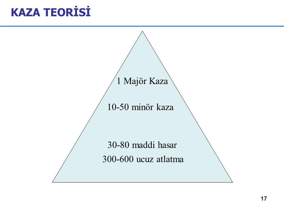 17 KAZA TEORİSİ 30-80 maddi hasar 10-50 minör kaza 1 Majör Kaza 300-600 ucuz atlatma