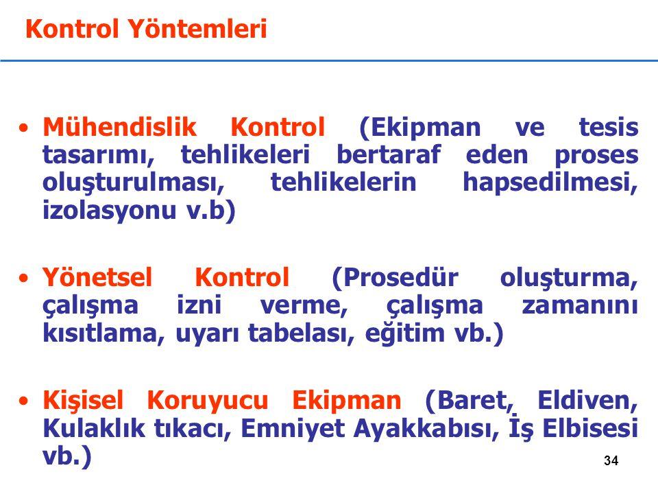 34 Kontrol Yöntemleri Mühendislik Kontrol (Ekipman ve tesis tasarımı, tehlikeleri bertaraf eden proses oluşturulması, tehlikelerin hapsedilmesi, izolasyonu v.b) Yönetsel Kontrol (Prosedür oluşturma, çalışma izni verme, çalışma zamanını kısıtlama, uyarı tabelası, eğitim vb.) Kişisel Koruyucu Ekipman (Baret, Eldiven, Kulaklık tıkacı, Emniyet Ayakkabısı, İş Elbisesi vb.)